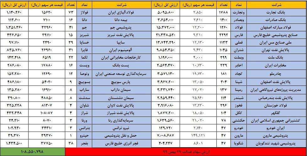 آخرین صورتحساب سهام عدالت امروز ۳۰ بهمن ۹۹
